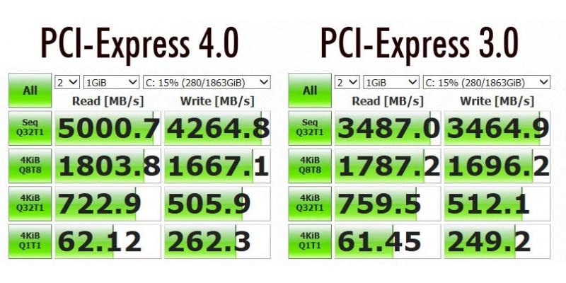 AMD B550 | Ryzen 3300X